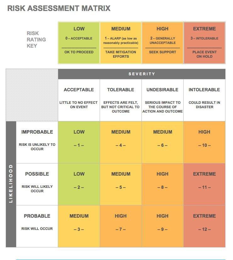 Network Risk Assessment Template from fortsafe.com