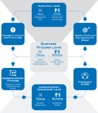 The NIST Framework - An Overview
